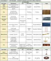interior design finish schedule template outstanding organizational chart template