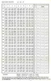 Anti Logarithm Tables Pdf Download Gastbilsudewa Blogcu Com