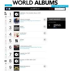 Nct 127 Top The Billboard World Album Chart Sbs Popasia