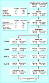 Topical Corticosteroid Potency Chart Common