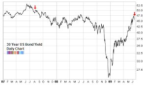 Us 30 Year Bond Yield Chart Bearish Bond Sentiment Seeking Alpha