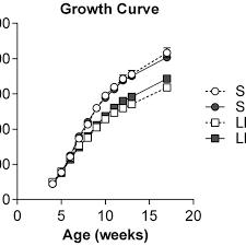 Harlan Sprague Dawley Growth Chart Growth Curve The Body Weight Of Sprague Dawley Sd Circles