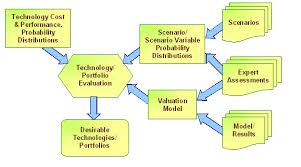 schematic diagram research process schematic image gcep research blog archive integrated assessment of technology on schematic diagram research process