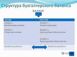 Презентация на тему ДОБРО ПОЖАЛОВАТЬ НА УРОК ПРОИЗВОДСТВЕННОГО  7 Структура бухгалтерского
