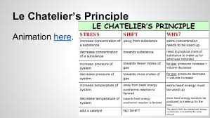 Le Chateliers Principle Animation Here Le Chateliers