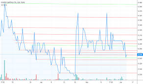 Cusp P Stock Price And Chart Tsxv Cusp P Tradingview