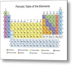 Periodic Table Classification Of Elements Metal Print
