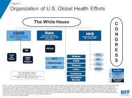 The U S Government And Global Health The Henry J Kaiser