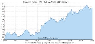 umrechnung kanadische dollar in euro
