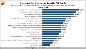 Radio Listening Trends Am Fm Healthy Digital Podcasts