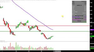 Velocityshares 3x Inv Natural Gas Etn Dgaz Stock Chart Technical Analysis For 11 19 18