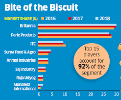 For Biscuit Companies This Is How The Cookie Crumbles Post