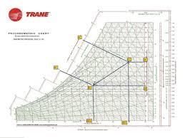Trane Psychrometric Chart Si Units Organized Online Psychrometric Chart Calculator 2019