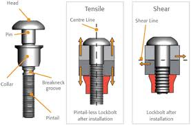 How Lockbolts Work