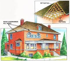 6 roof types and how their structure