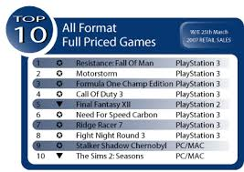 Ps3 Chart Playstation 3 Cleans House Aus Game Chart Playstation