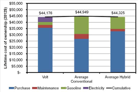 Electric Vehicle Comparison Chart Electric Cars Much Cheaper Than You Think Cheaper Than