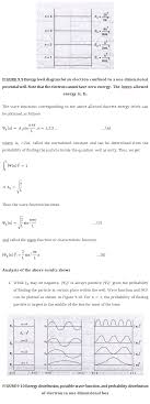 the schrodinger wave equation physics assignment equation