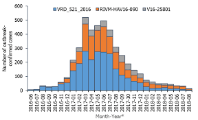 Epidemiological Update Hepatitis A Outbreak In The Eu Eea