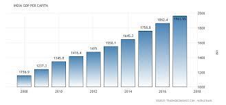 India Gdp Per Capita 1960 2018 Data Chart Calendar