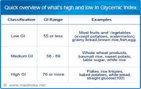 Glycemic Index Calculator