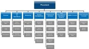 Microsoft Corporation Org Chart Kozen Jasonkellyphoto Co
