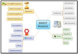 Swot Analysis Free Swot Analysis Templates