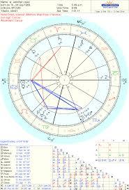 Celebrity Jennifer Lopez Sidereal Astrology Reading