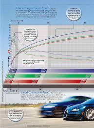 Результаты заездов (results of the race): Bugatti Veyron Super Sport Vs Porsche Turbo S Vs Nissan Gt R 2009gtr Com