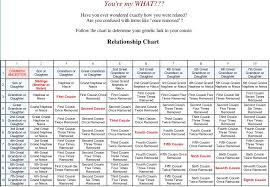 Genealogy Relationship Chart Youre My What Second Cousin Twice Removed On My Maternal