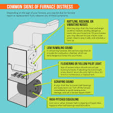 Blinking Yellow Light On Carrier Furnace Why Is My Furnace Clicking 3 Common Furnace Problems