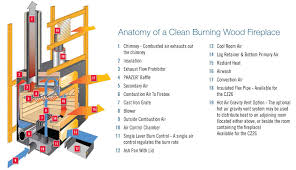 anatomy of chimney project awesome anatomy of a chimney fireplace
