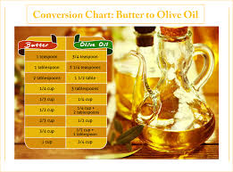 Butter To Olive Oil Conversion Chart Replacing Butter With Olive Oil In Baking Leonardo Olive Oil