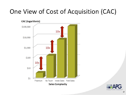 customer acquisition cost 9 steps to lower customer acquisition costs and increased revenue