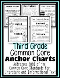 Common Core Anchor Charts Third Grade Common Core Anchor Charts Posters Literature