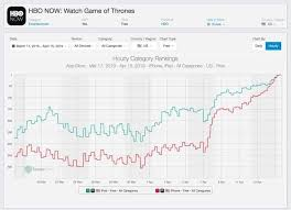 Hbo Game Of Thrones Chart Hbos Mobile Apps To Gain A Million New Downloads Courtesy