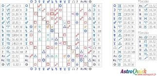 Detailed Astrology Compatibility Chart Synastry Charts Comparison Astrology Compatibility Astro