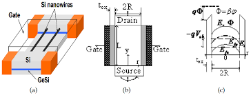 silicon based nanowire mosfets from process and device physics to a stereoscopic schematic b cross section schematic and c