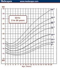 Bmi Growth Chart Using The Bmi For Age Growth Charts