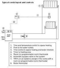 s plan central heating system wiring diagram images wiring diagram light switch ez wire harness diagram safety