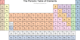 fresh periodic table name builder best of periodic table elements with names pdf gallery periodic table careerbloom co