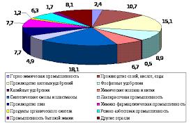Реферат Характеристика химического комплекса Украины  Характеристика химического комплекса Украины