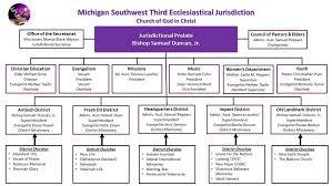 Organizational Chart Michigan Southwest Ecclesiastical