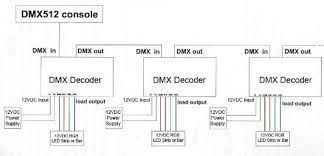 dmx wiring color code dmx image wiring diagram 3 channels dmx 512 decoder converter for rgb led lamp light on dmx wiring color code
