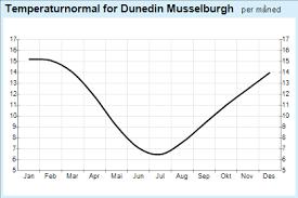 Central Otago Climate Chart Yr Weather Statistics For Dunedin Otago New Zealand