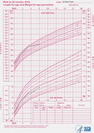 Newborn Growth Chart 45 Bright Baby Growth Chart 3 Year Old