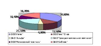 Реферат Коммерческая деятельность розничного торгового  Коммерческая деятельность розничного торгового предприятия и направления ее совершенствования