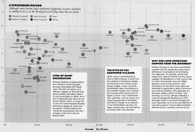 does money buy happiness the atlantic the attached chart