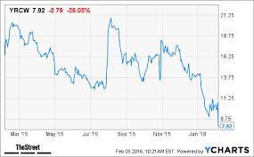 Yrc Worldwide Yrcw Stock Sinks On Q4 Loss Thestreet