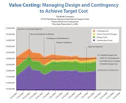 Target Value Design Managing Project Value Budgets And Costs Technical